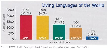 The Portuguese Language Perspectives For The St Century - Total languages in world